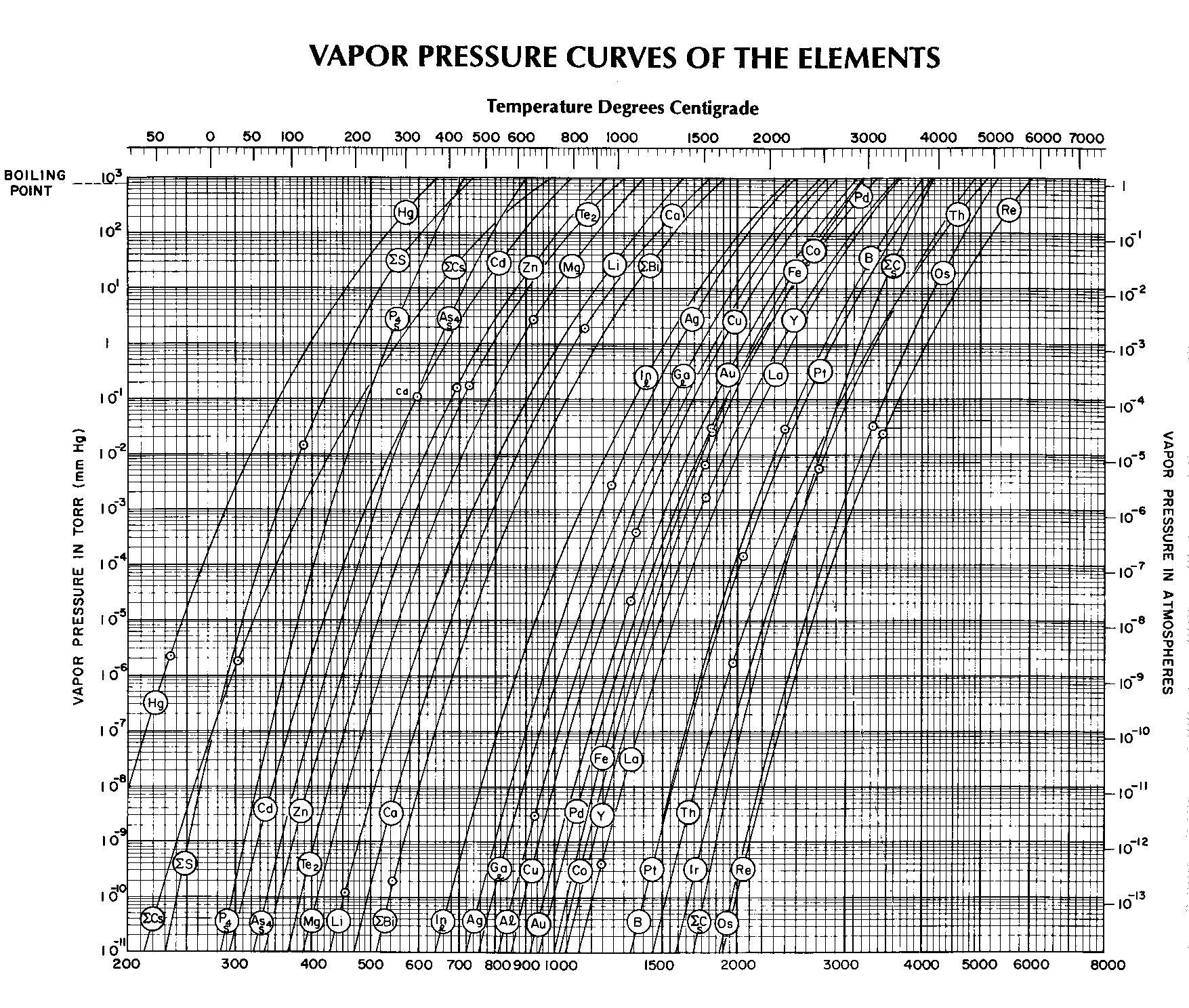Crude Oil Vapor Pressure Of Crude Oil Chart